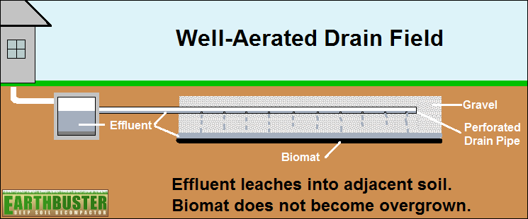 Well-aerated Drain Field