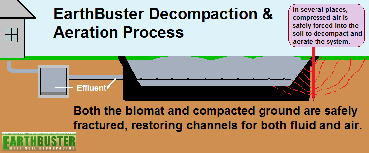 EarthBuster Decompaction & Aeration Process